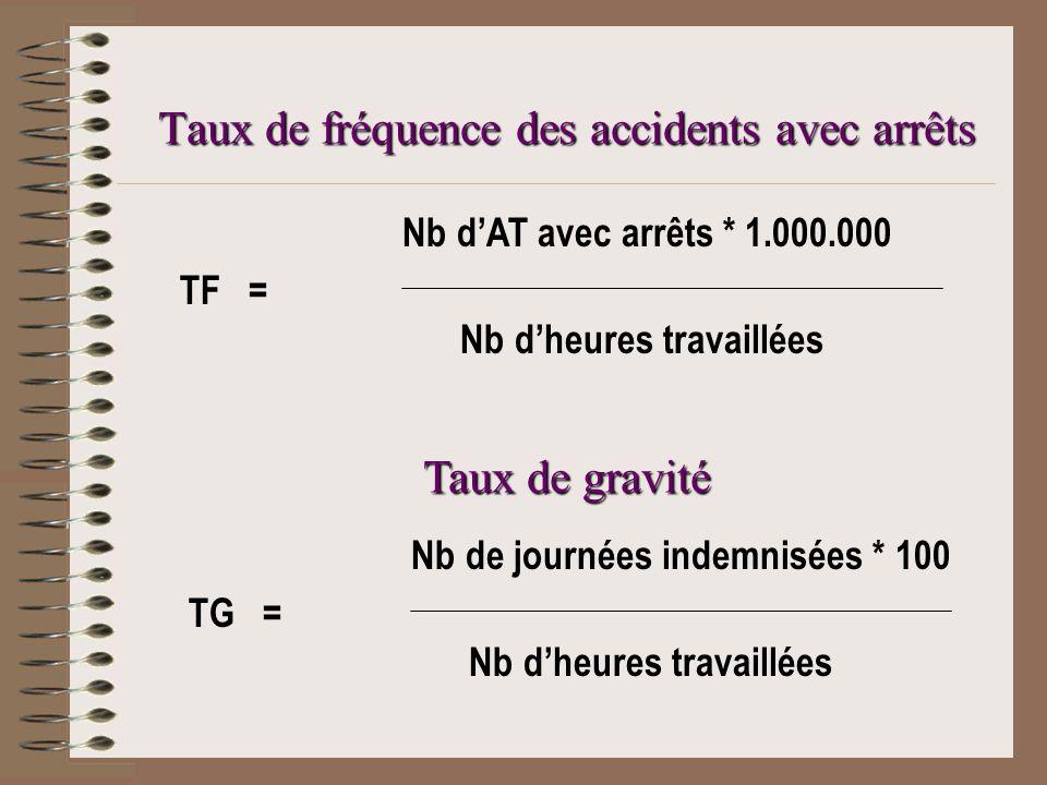 Taux de fréquence des accidents avec arrêts