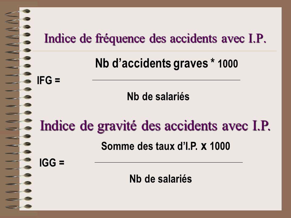 Indice de fréquence des accidents avec I.P.