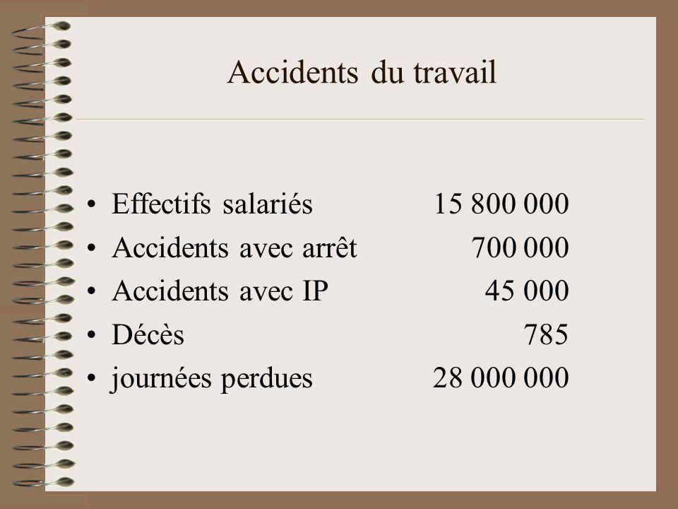 Accidents du travail Effectifs salariés 15 800 000