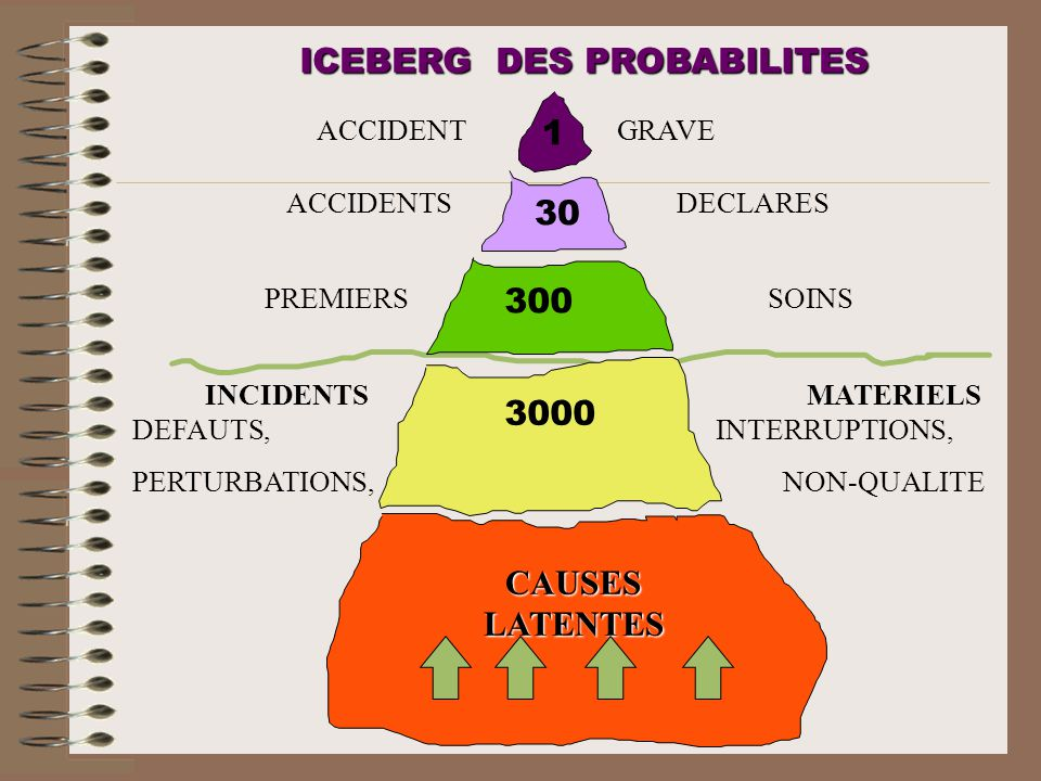 ICEBERG DES PROBABILITES