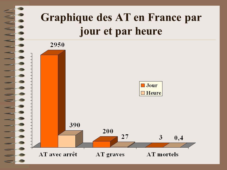 Graphique des AT en France par jour et par heure