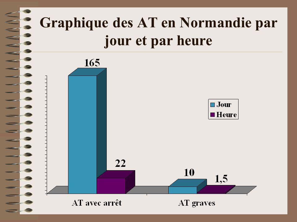 Graphique des AT en Normandie par jour et par heure