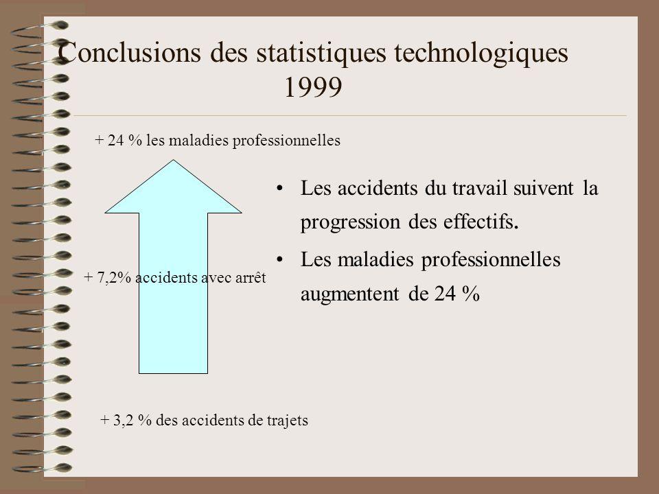 Conclusions des statistiques technologiques 1999