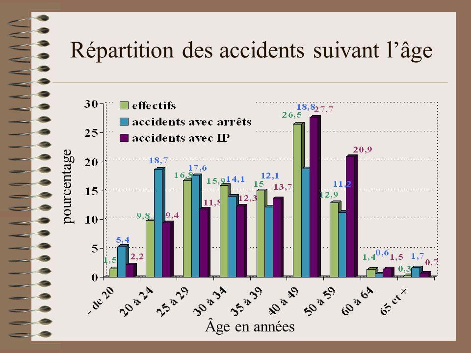 Répartition des accidents suivant l'âge