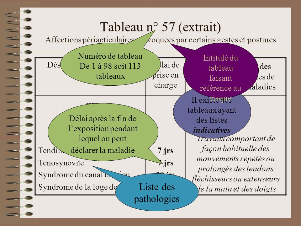 Tableau n° 57 (extrait) Affections périacticulaires provoquées par certains gestes et postures