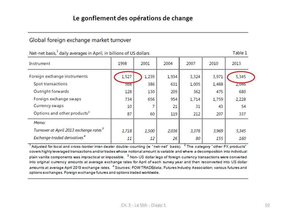 Le gonflement des opérations de change