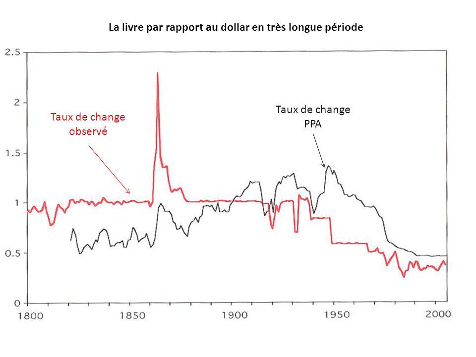 La livre par rapport au dollar en très longue période