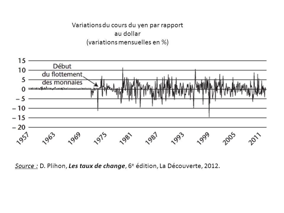 Variations du cours du yen par rapport au dollar
