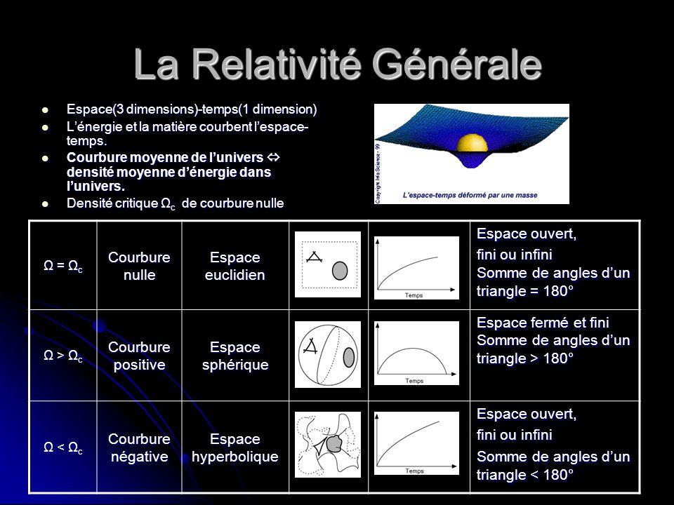 La Relativité Générale