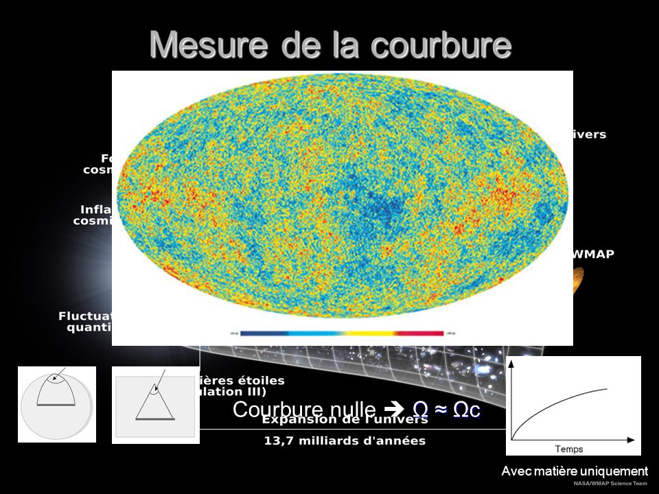 Mesure de la courbure Courbure nulle  Ω ≈ Ωc Avec matière uniquement
