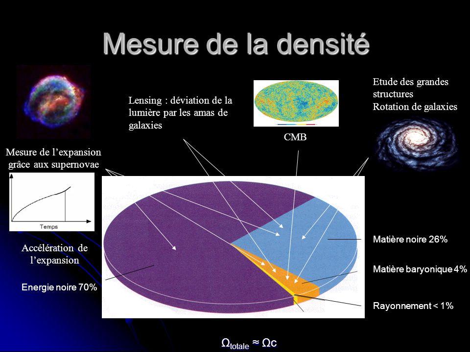Mesure de la densité Ωtotale ≈ Ωc