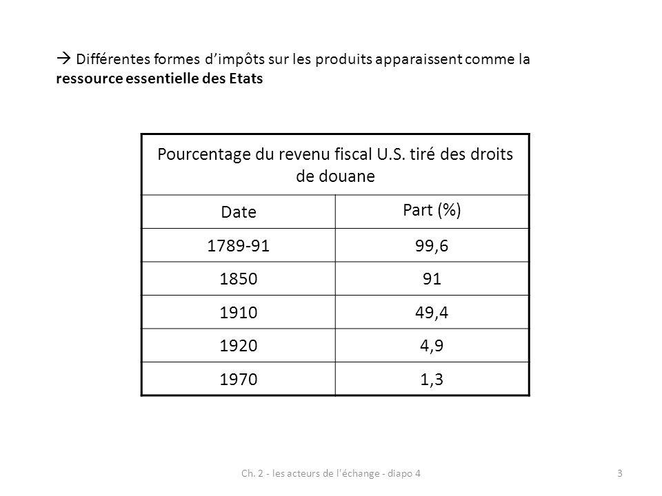 Pourcentage du revenu fiscal U.S. tiré des droits de douane