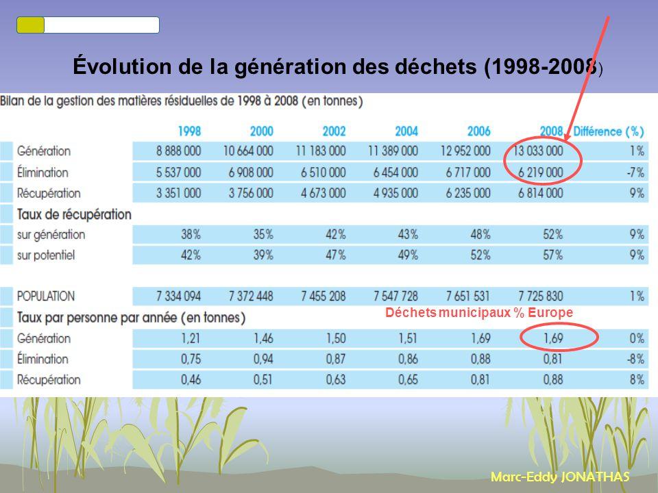 Évolution de la génération des déchets (1998-2008)