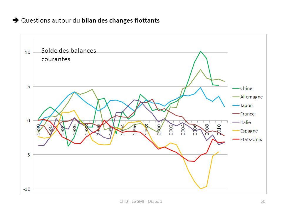  Questions autour du bilan des changes flottants