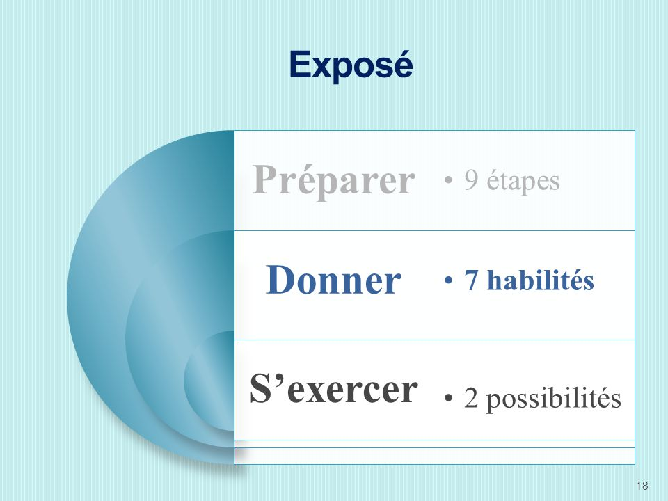 Exposé Préparer 9 étapes Donner 7 habilités S'exercer 2 possibilités