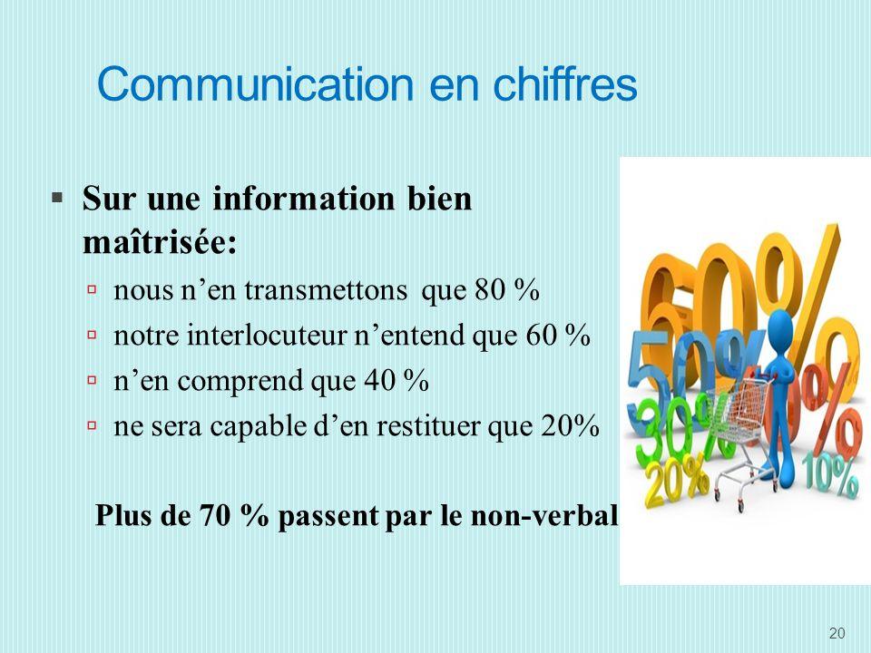 Communication en chiffres