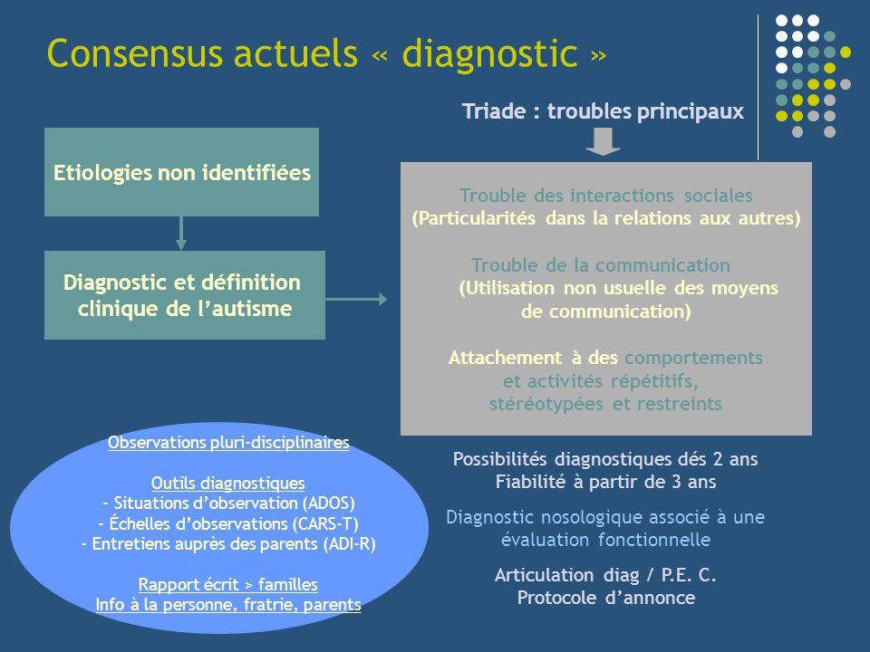 Consensus actuels « diagnostic »