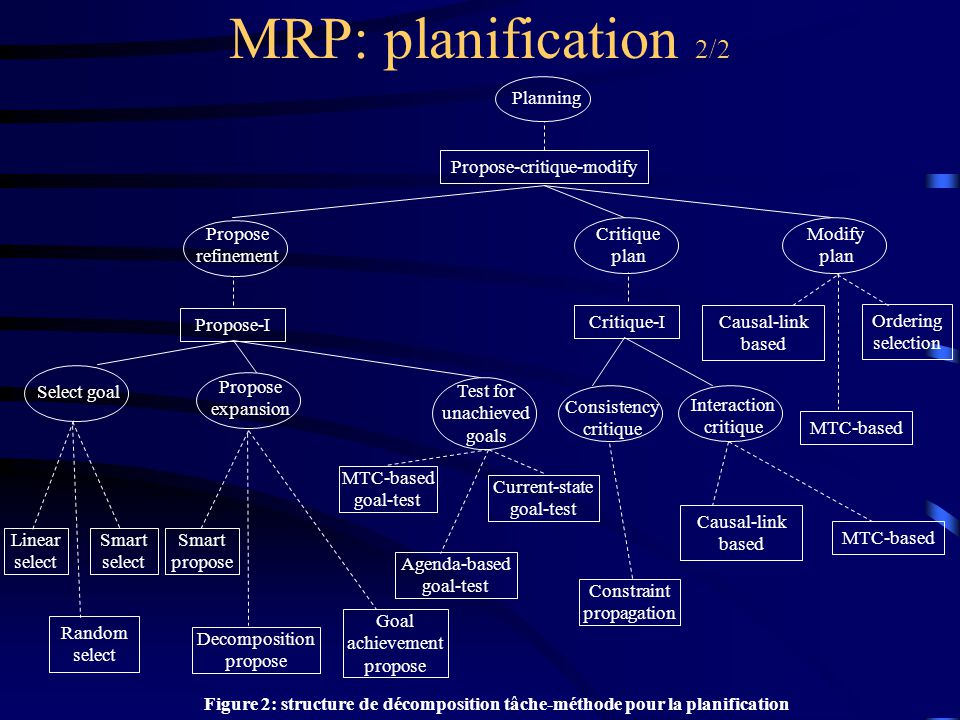 MRP: planification 2/2 Planning Propose refinement