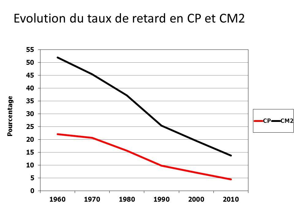 Evolution du taux de retard en CP et CM2