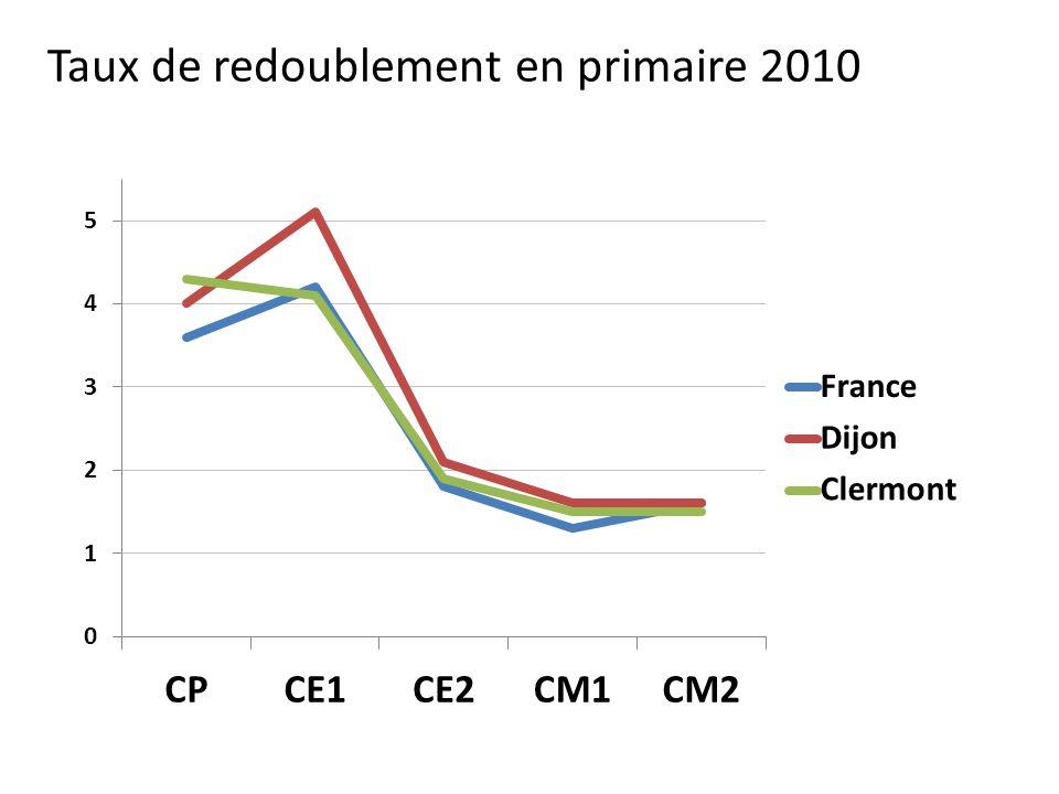 Taux de redoublement en primaire 2010