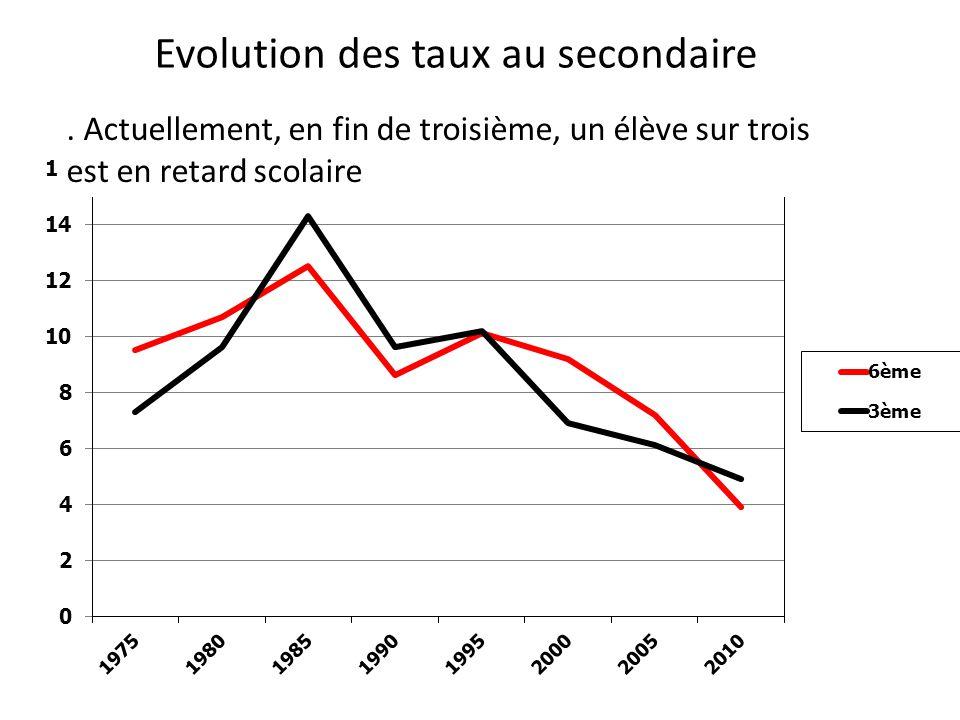 Evolution des taux au secondaire