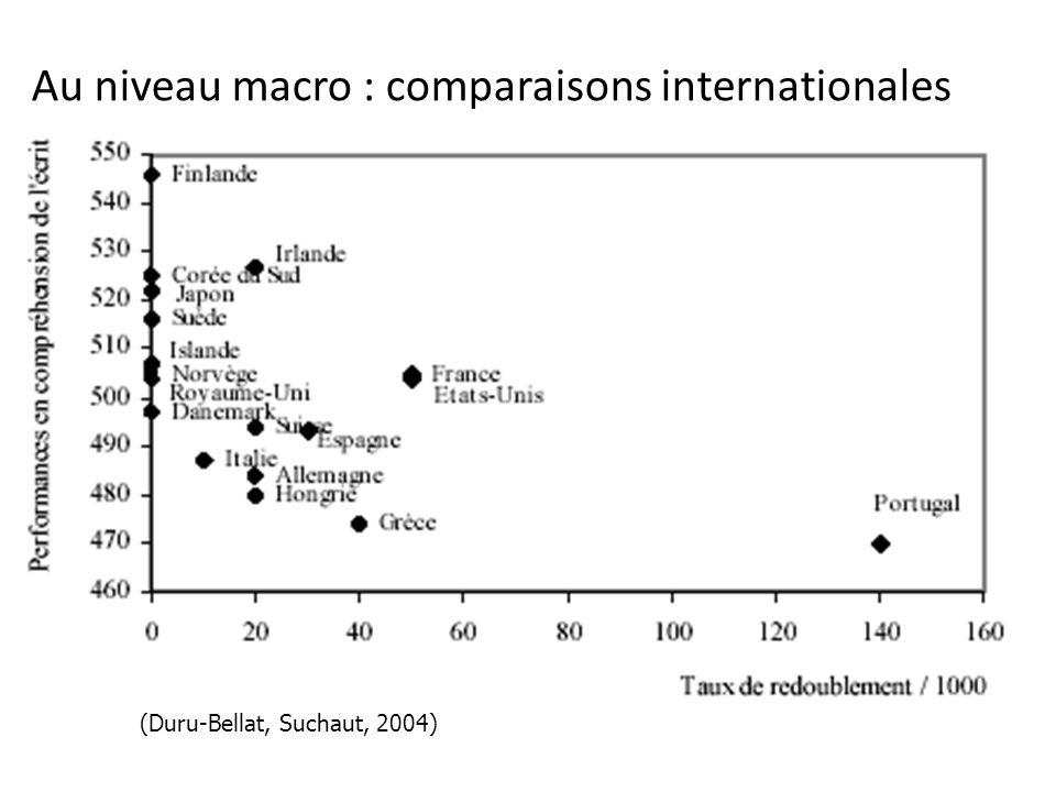 Au niveau macro : comparaisons internationales