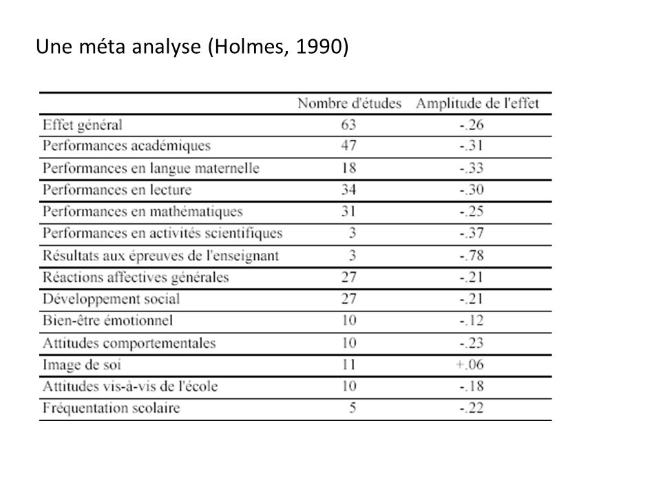 Une méta analyse (Holmes, 1990)