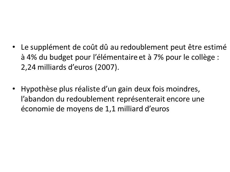 Le supplément de coût dû au redoublement peut être estimé à 4% du budget pour l'élémentaire et à 7% pour le collège : 2,24 milliards d'euros (2007).
