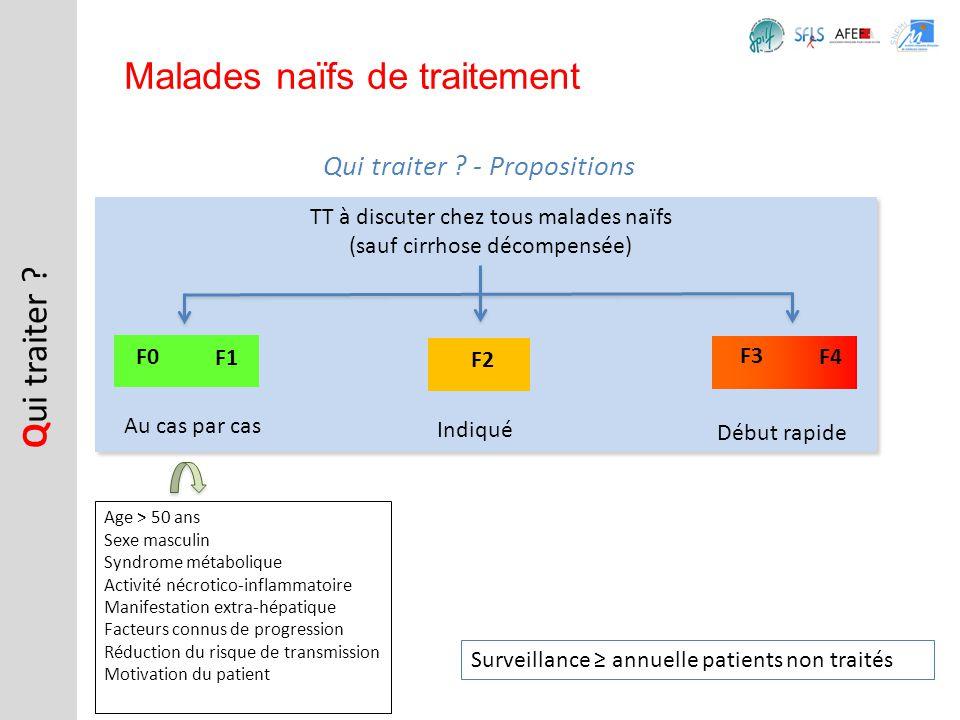Malades naïfs de traitement