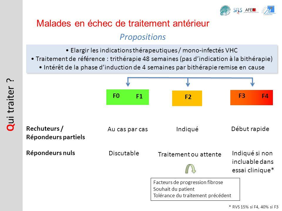 • Elargir les indications thérapeutiques / mono-infectés VHC