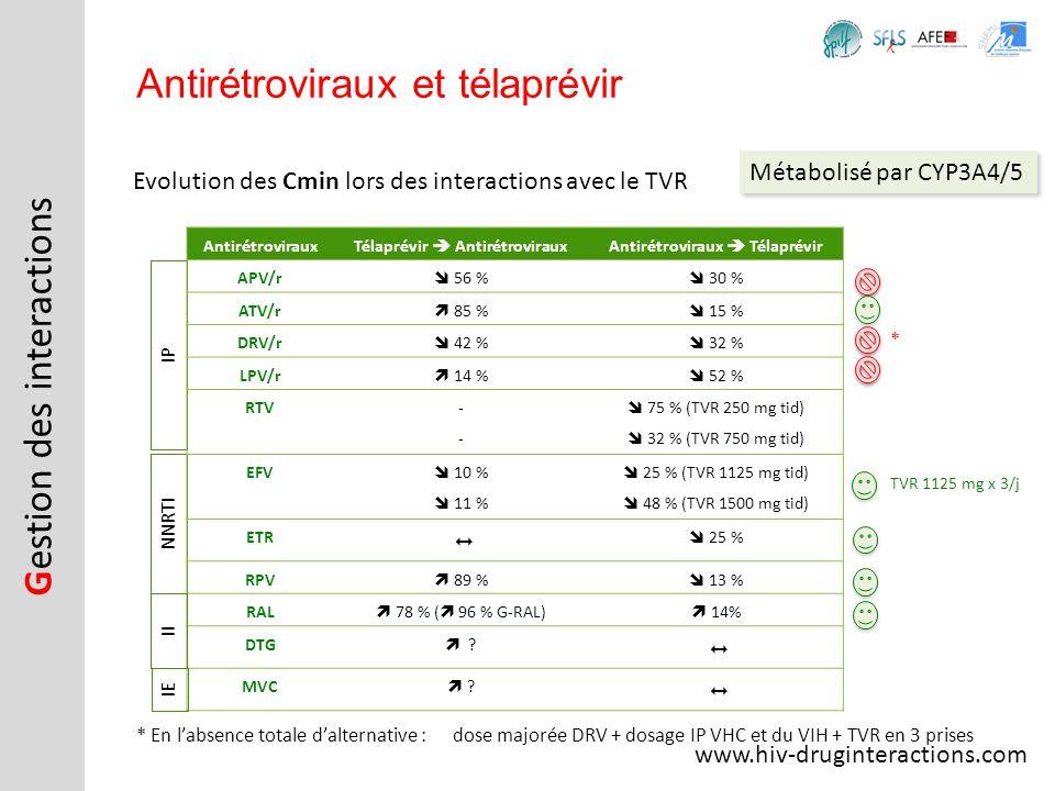 Télaprévir  Antirétroviraux Antirétroviraux  Télaprévir