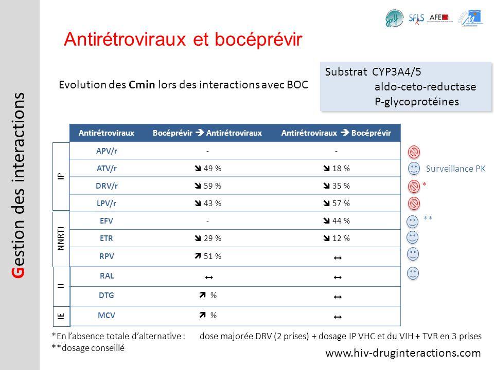Bocéprévir  Antirétroviraux Antirétroviraux  Bocéprévir