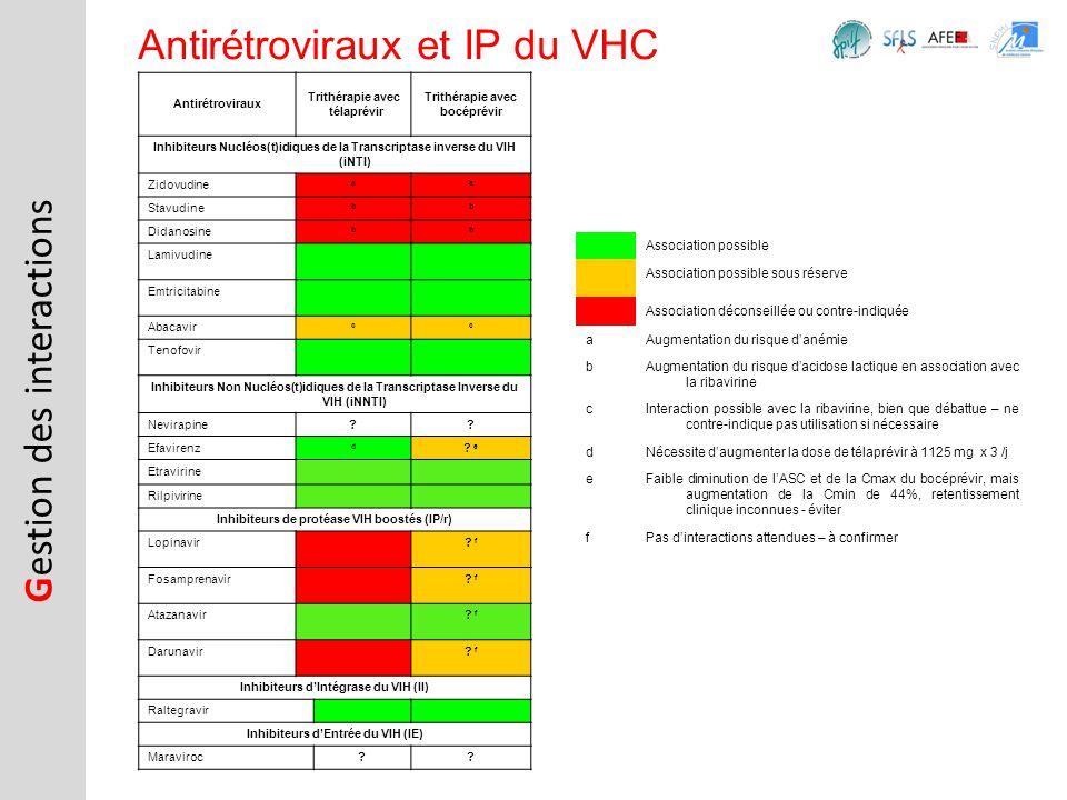 Gestion des interactions Antirétroviraux et IP du VHC