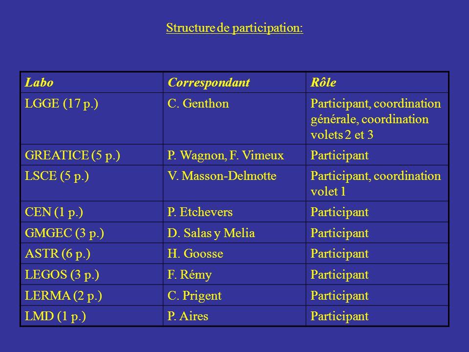 Structure de participation: