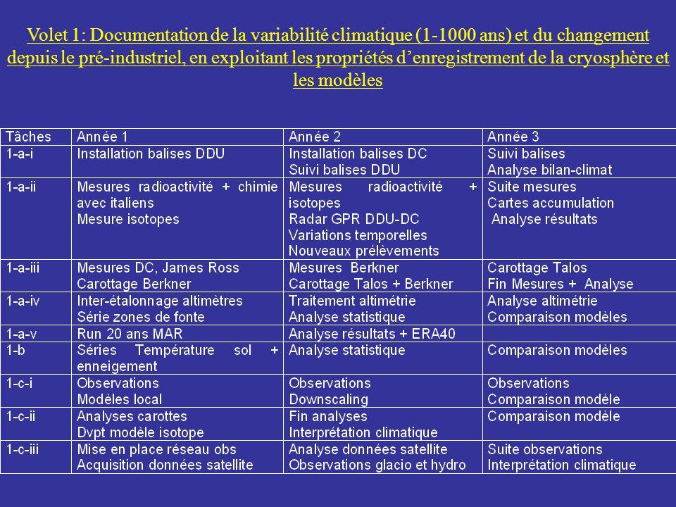 Volet 1: Documentation de la variabilité climatique (1-1000 ans) et du changement depuis le pré-industriel, en exploitant les propriétés d'enregistrement de la cryosphère et les modèles