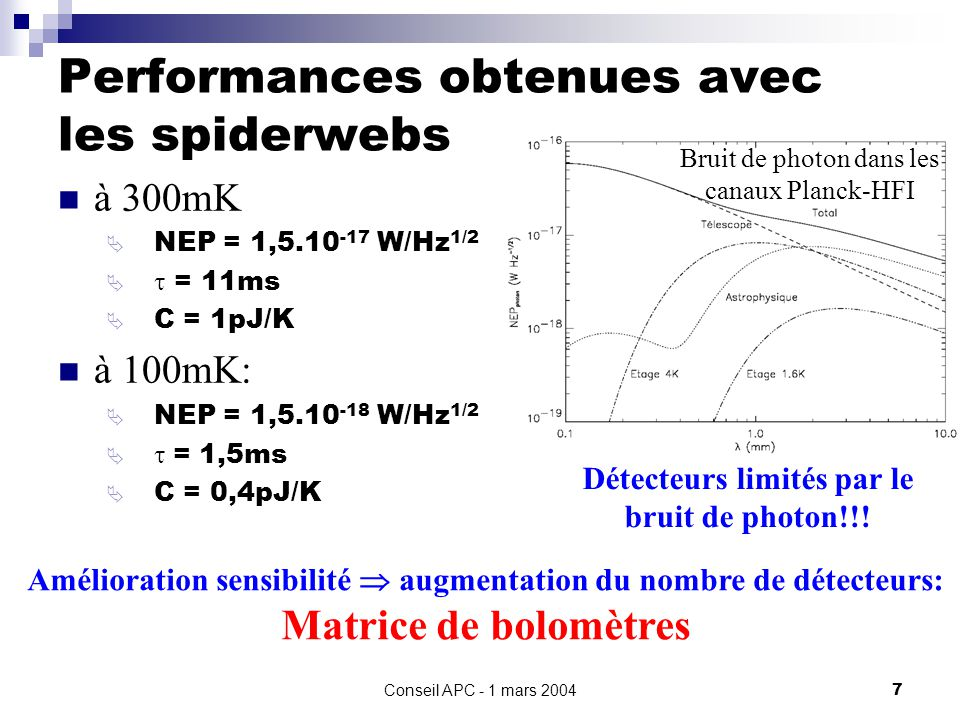 Performances obtenues avec les spiderwebs