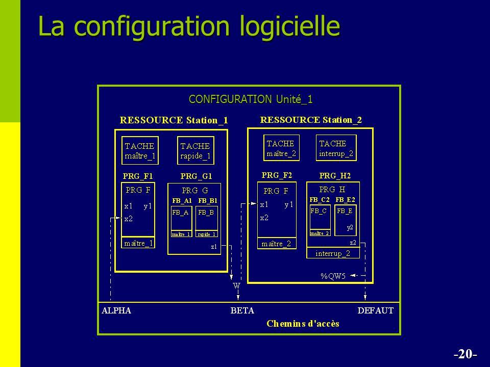 La configuration logicielle