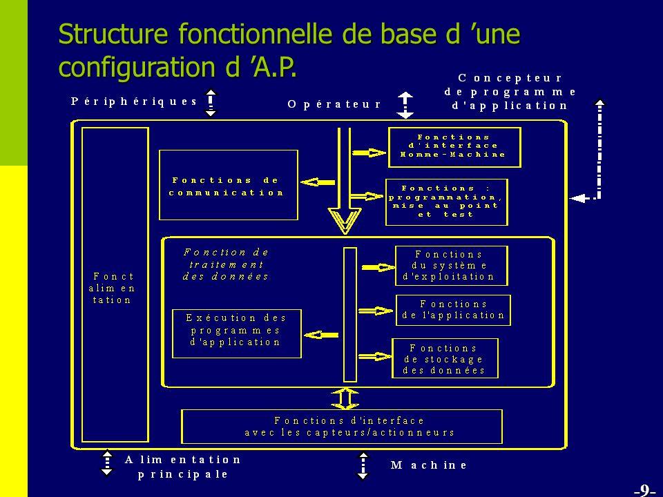 Structure fonctionnelle de base d 'une configuration d 'A.P.