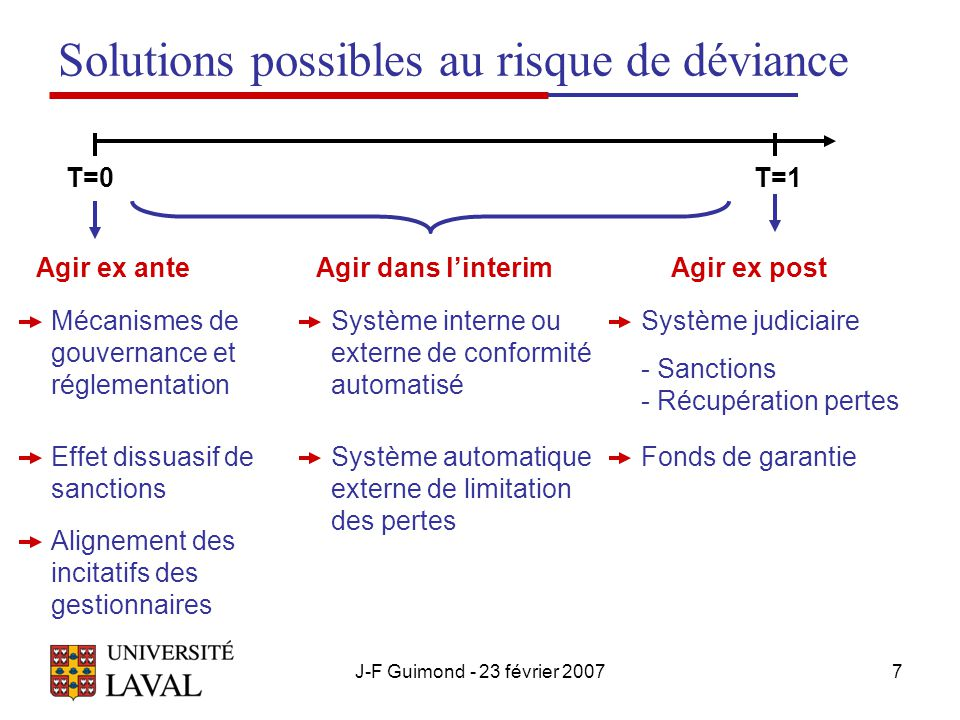 Solutions possibles au risque de déviance