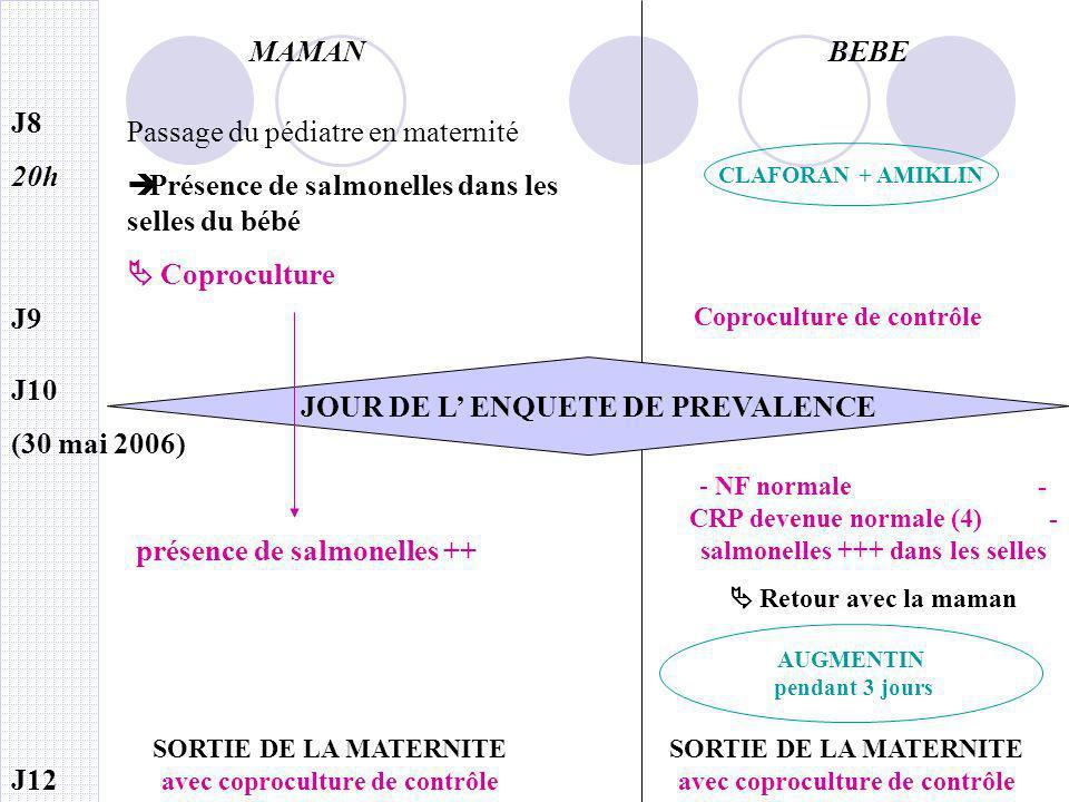 MAMAN BEBE JOUR DE L' ENQUETE DE PREVALENCE