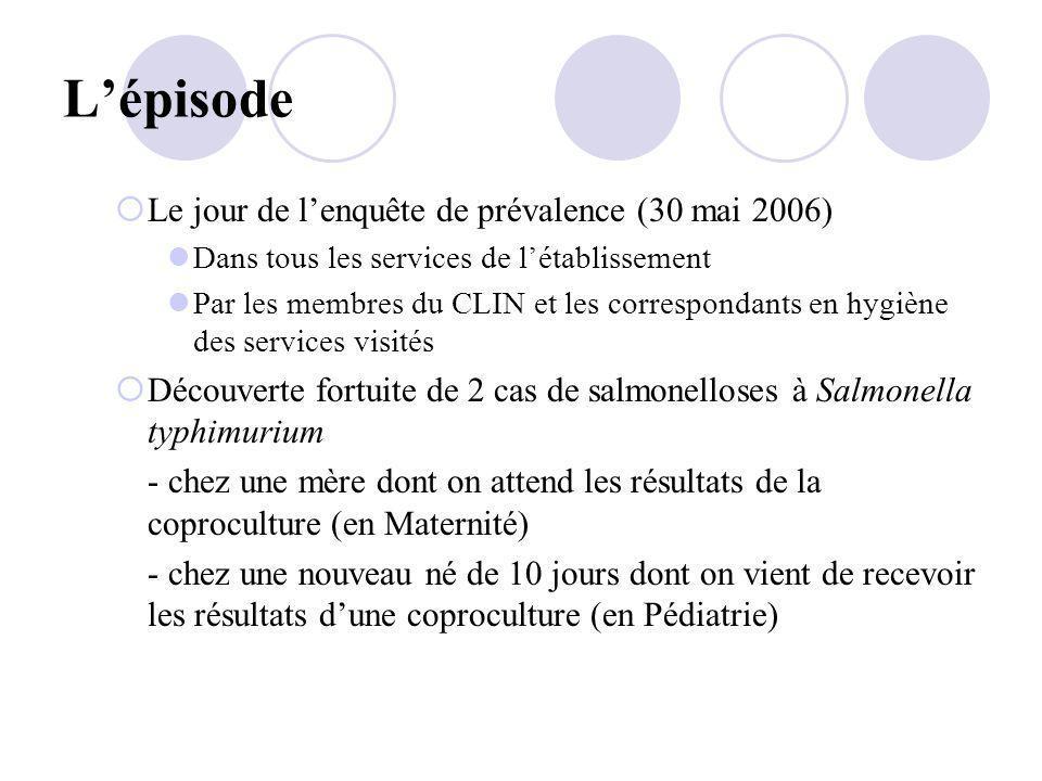 L'épisode Le jour de l'enquête de prévalence (30 mai 2006)