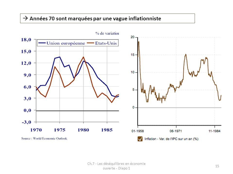 Ch.7 - Les déséquilibres en économie ouverte - Diapo 1
