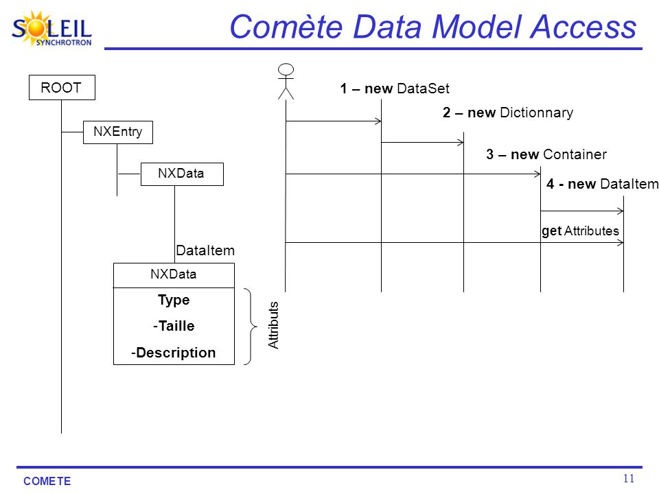Comète Data Model Access