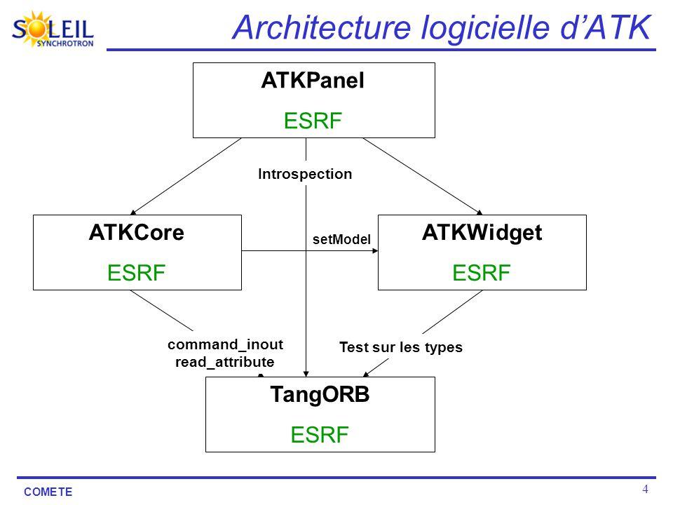 Architecture logicielle d'ATK