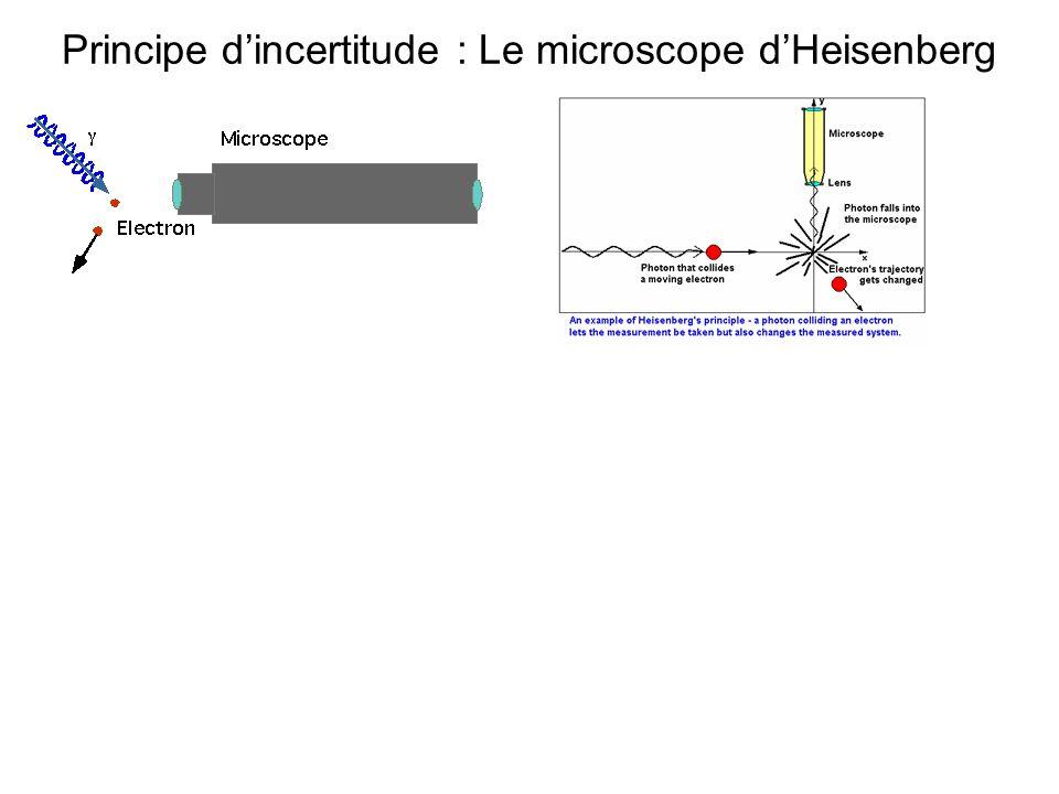 Principe d'incertitude : Le microscope d'Heisenberg
