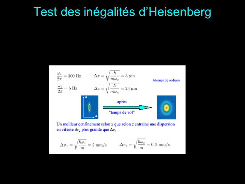 Test des inégalités d'Heisenberg