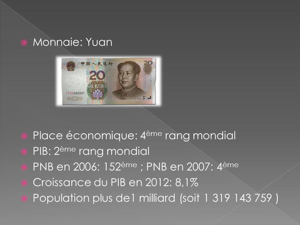 Monnaie: Yuan Place économique: 4ème rang mondial. PIB: 2ème rang mondial. PNB en 2006: 152ème ; PNB en 2007: 4ème.