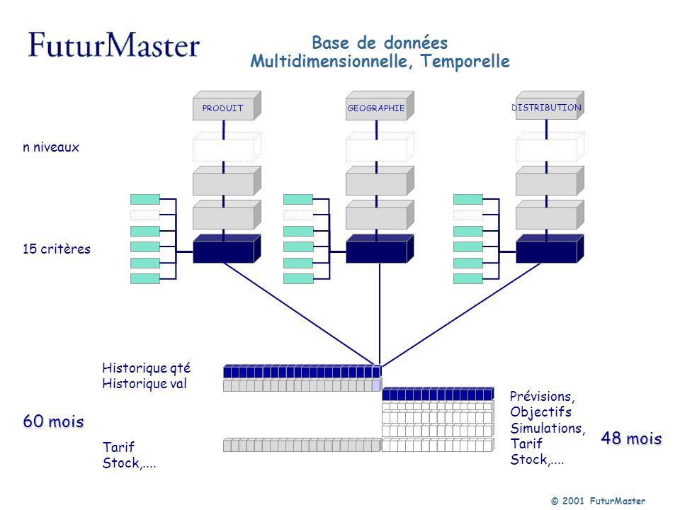 Base de données Multidimensionnelle, Temporelle