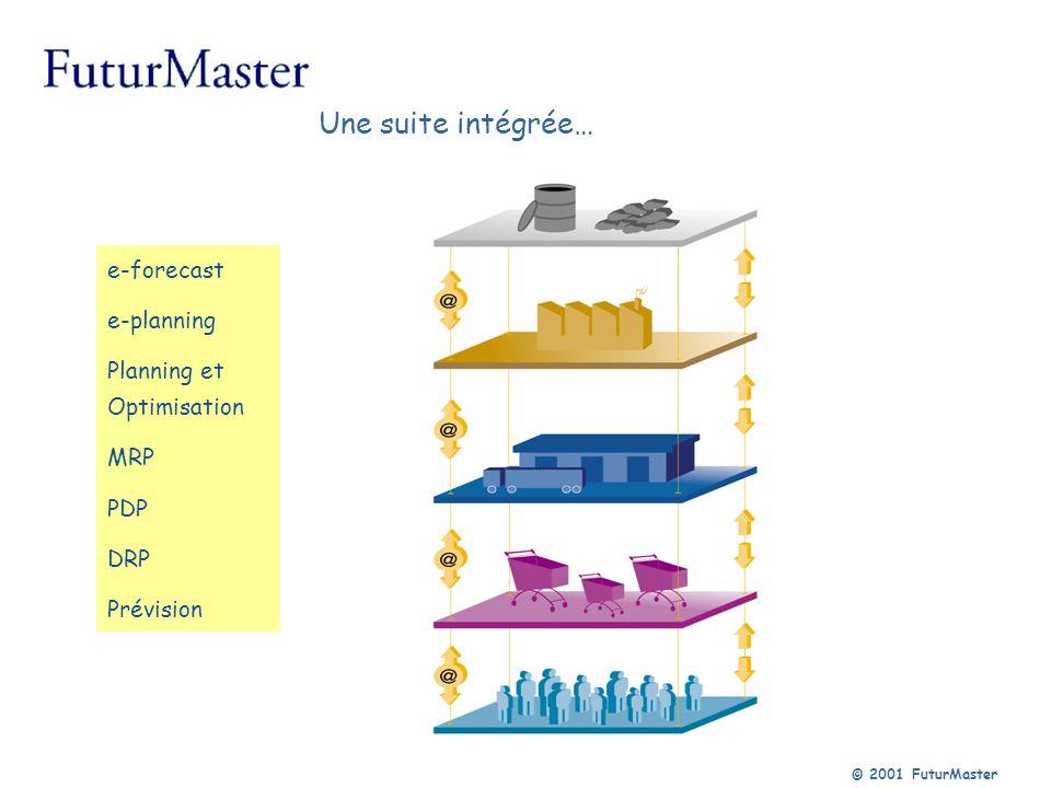 Une suite intégrée… e-forecast e-planning Planning et Optimisation MRP
