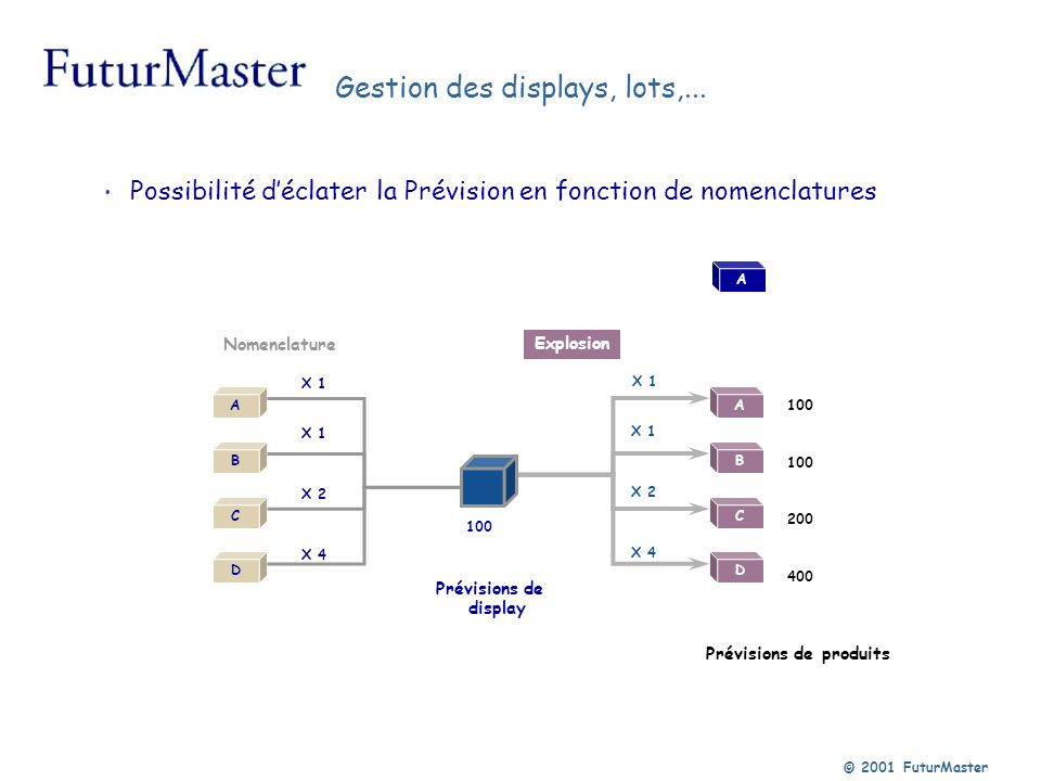 Gestion des displays, lots,...